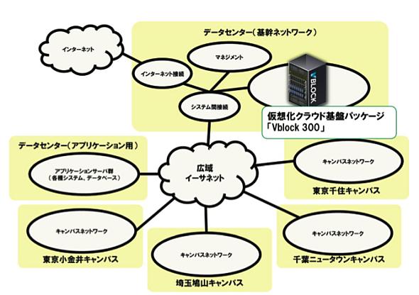 Vblock 300導入後のシステム概念図