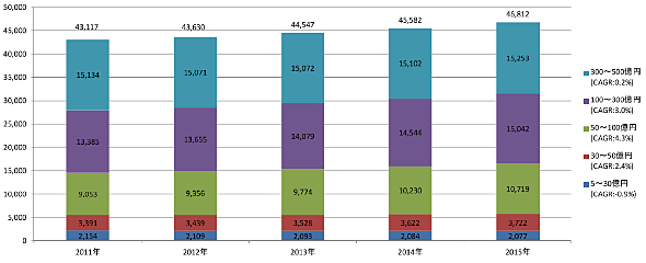 中堅・中小企業における年商別IT投資規模(単位:億円、出典:ノークリサーチ)