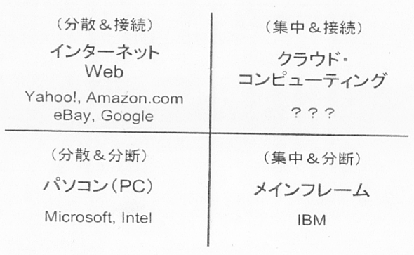 コンピューティング環境の進化の変遷(前川徹サイバー大学IT総合学部教授の講演資料より)