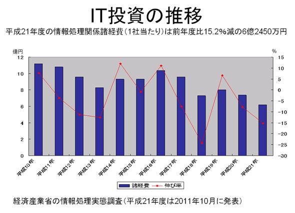 経済産業省の情報処理実態調査