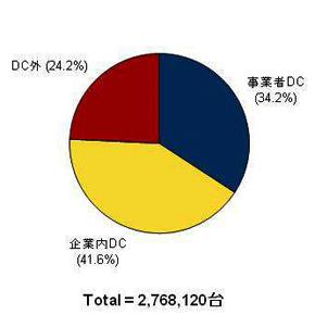 2011年末時点の国内サーバ設置台数(出典:IDC Japan)