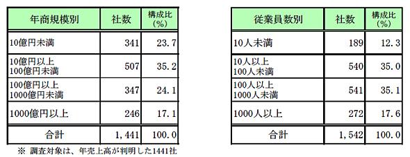 ベトナム進出企業の年商規模および社員数(出典:帝国データバンク)