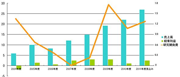 データホライゾンの業績推移(単位:億円)。右側の目盛りは研究開発費の数値
