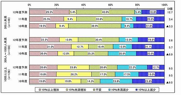企業規模(従業員数)別にみたIT予算の増減(出典:日本情報システム・ユーザー協会の「企業IT動向調査2012」速報値)