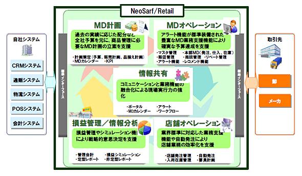「NeoSarf/Retail」の概要