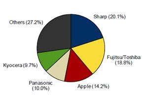 2011年 国内携帯電話出荷台数 ベンダー別シェア(出典:IDC Japan)