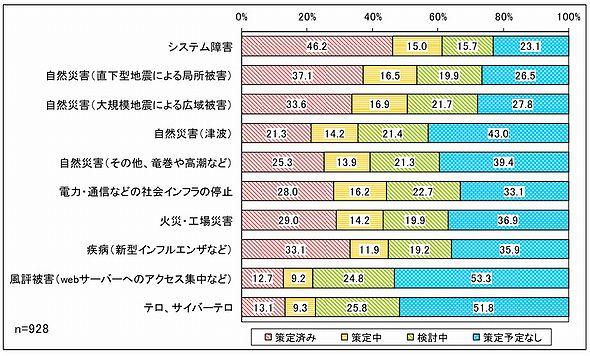 想定されるリスク別にみたBCPの策定状況(出典:日本情報システム・ユーザー協会)