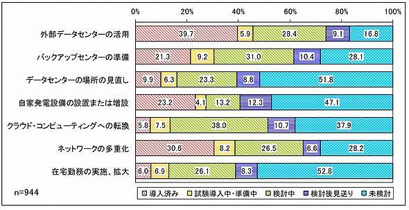 BCPの策定・見直しのポイント(出典:日本情報システム・ユーザー協会)