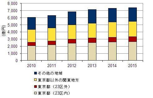 国内コロケーション市場のデータセンター所在地別売上額予測:2010〜2015年(出典:IDC Japan)