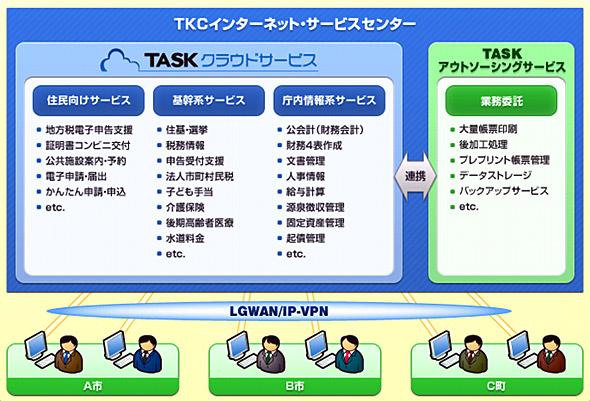 「TASKクラウドサービス」の概念図