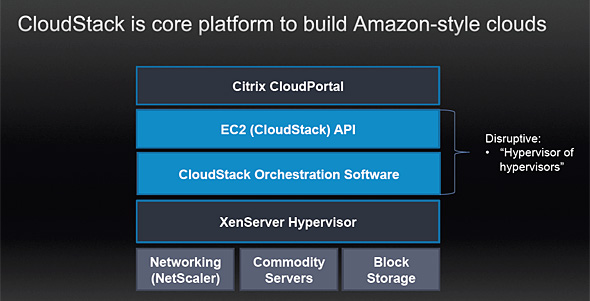 Citrixが提供するクラウドプラットフォーム