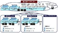東京電機大学のクラウド基盤のイメージ
