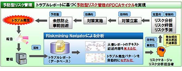 予防型リスク管理PDCAサイクルのイメージ