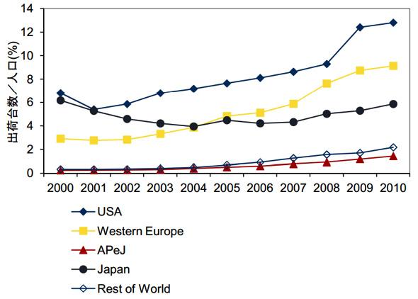 世界PC家庭市場 地域別人口に対する出荷台数比率 2000年〜2010年(出典:IDC Japan)