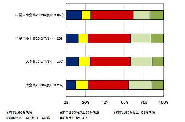 中堅・中小企業および大企業における2012年度〜2013年度IT支出予算増減率(出典:IDC Japan)