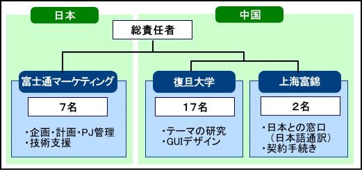 プロジェクト体制