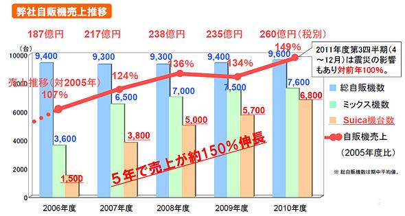 JR東日本ウォータービジネスの自販機売り上げ推移(出典:JR東日本ウォータービジネス)