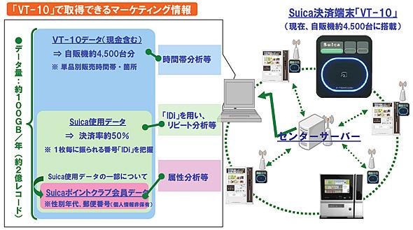 VT-10で取得できるマーケティング情報(出典:JR東日本ウォータービジネス)