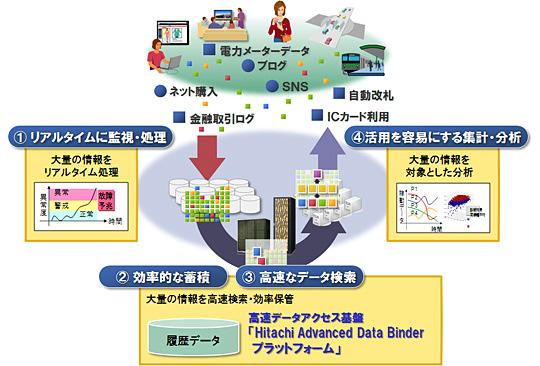 �uHitachi Advanced Data Binder �v���b�g�t�H�[���v�̊��p�C���[�W�i�o�T�F���쏊�z�[���y�[�W�j