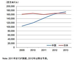 中国および日本のIT市場規模 実績と予測(出典:IDC Japan)