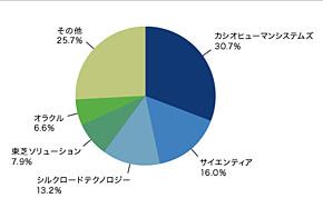 国内人材管理市場ベンダーシェア 2011年度予測<出荷金額ベース>(出典:ITR)