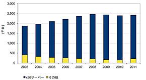 国内サーバ インストールベース稼働台数 2003年〜2011年(出典:IDC Japan)