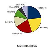 国内サーバ インストールベース ベンダーシェア 2011年(出典:IDC Japan)