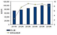 国内アプリケーション開発/ライフサイクル管理ソフトウェア市場 売上額予測(出典:IDC Japan)