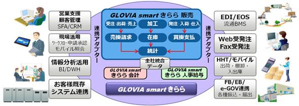 「GLOVIA smart きらら 販売」の導入イメージ