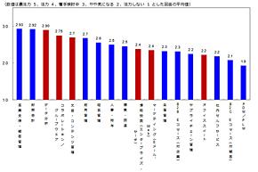 図3 アプリケーション分野における注力度指数(出典:ITR)