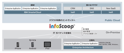 「infoScoop」とIBM製品との連携ソリューション概要