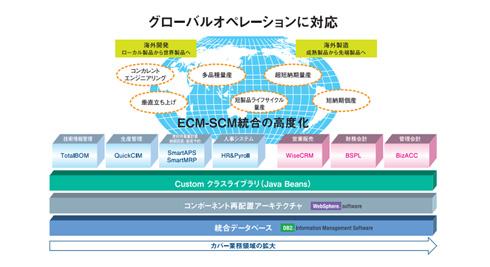 グローバルオペレーションに対応するサービスを提供