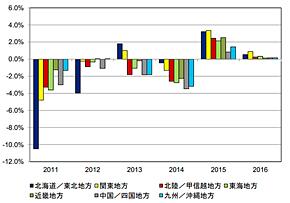 国内中堅中小企業IT市場 地域別前年比成長率予測 2011年〜2016年(出典:IDC Japan)
