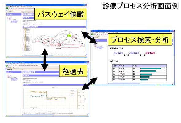 診療プロセス分析画面例