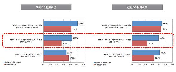 図3 データセンター選定で必要と考える機能(出典:ITR)