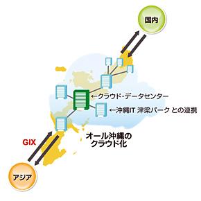 クラウド・データセンターが沖縄のデータ集積拠点に(沖縄県発表の資料を基に作成)