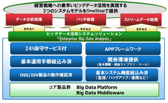 「Enterprise Big Data Analysis」の特長と提供モデル