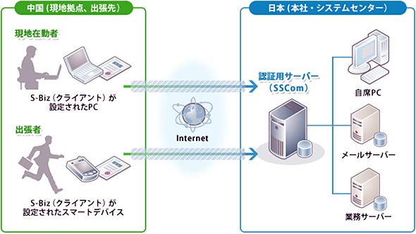 サービスの提供イメージ
