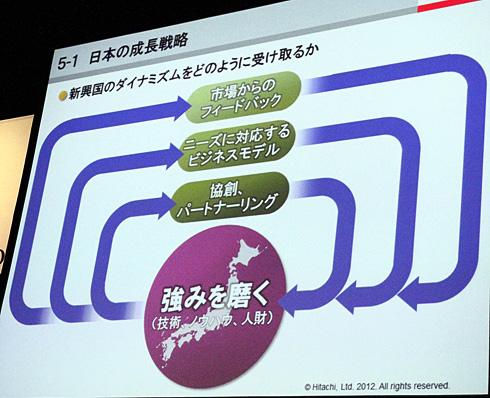 日本の製造業の採るべき成長戦略