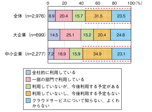 クラウドサービスの利用状況(出典:総務省「2012年版情報通信白書」)
