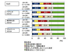 配備モデル別クラウドの利用検討状況 2011年〜2012年(出典:IDC Japan)