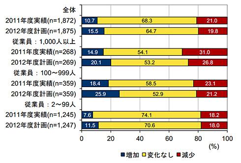 国内企業のIT投資増減傾向 従業員規模別(出典:IDC Japan)