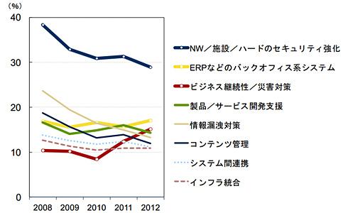 IT投資領域(計画)の経年推移(出典:IDC Japan)