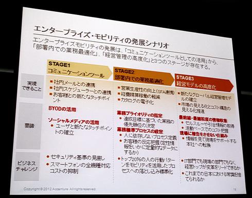 エンタープライズ・モビリティ発展の3つのステージ