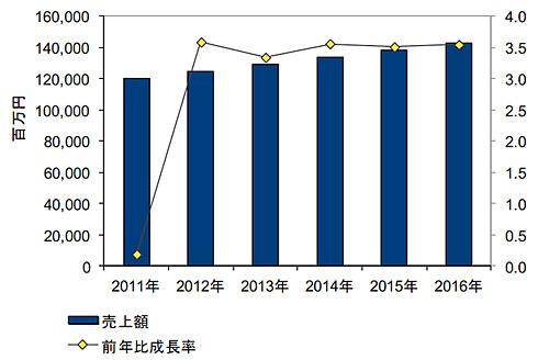 国内アプリケーションデプロイメントソフトウェア市場 売上額予測 2011年〜2016年(出典:IDC Japan)