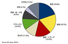 国内サーバ市場 産業分野別出荷額構成比 2011年(出典:IDC Japan)