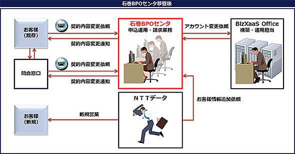 石巻BPOセンタ移管後の事務フローイメージ