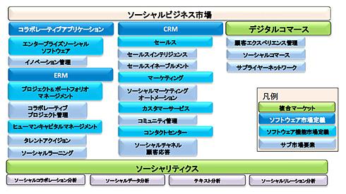 ソーシャルビジネスが影響を与えるソフトウェア市場(出典:IDC Japan)