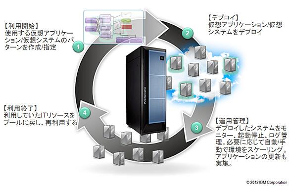 """""""パターン""""でアプリケーション稼働環境を一括でライフサイクル管理"""