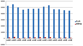富士通の業績推移(単位:億円)